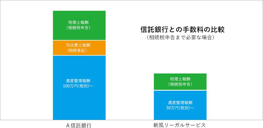 信託銀行との手数料の比較